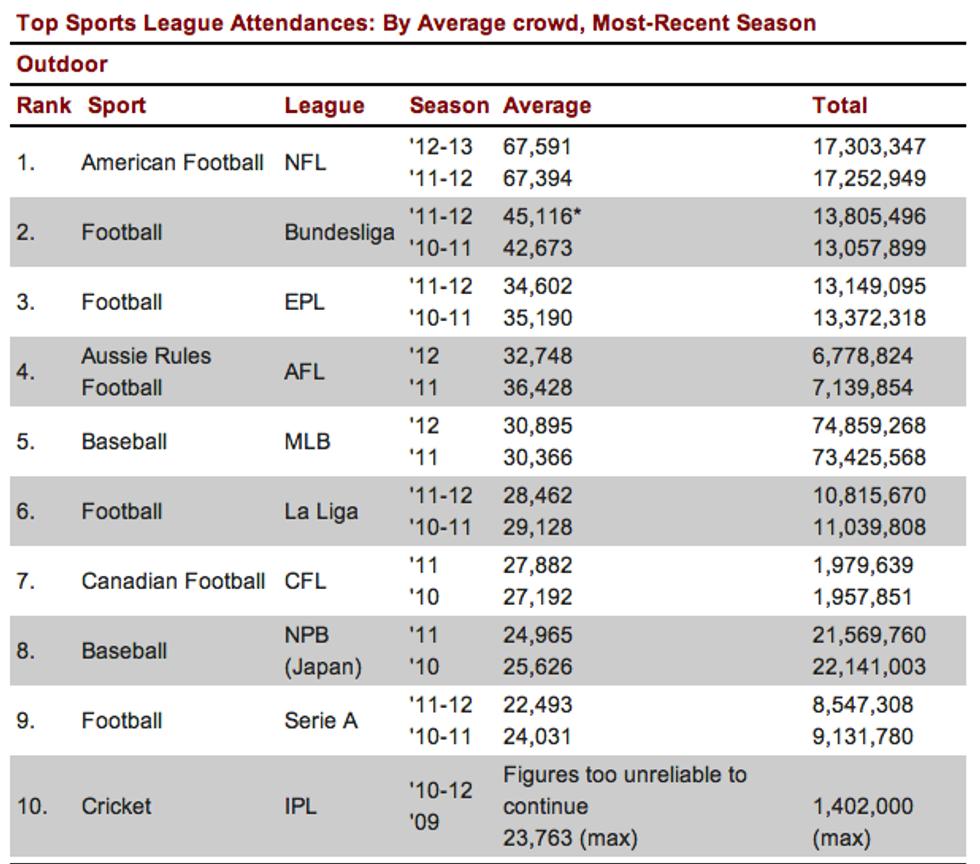Serie A, spettatori sempre più giù