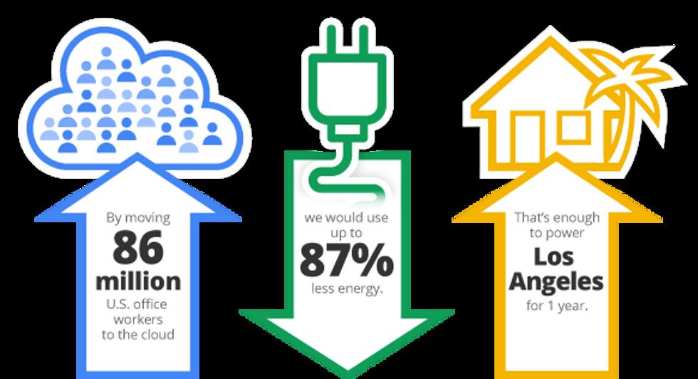 Quanto è green Internet?