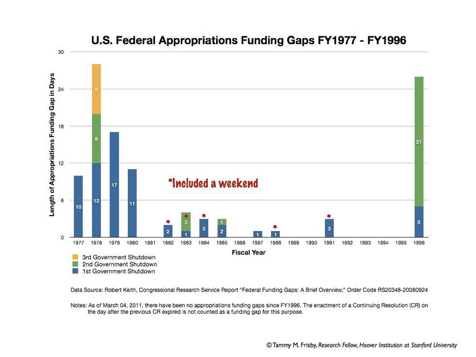 Stati Uniti, diciassette shutdown in vent'anni