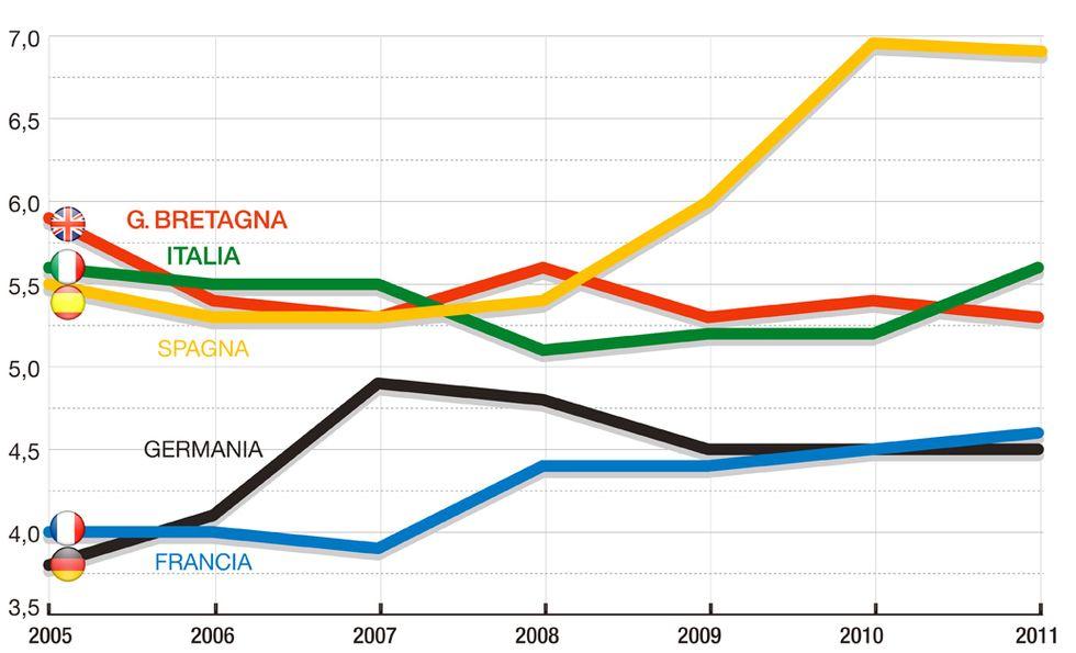 Ricchi e poveri: in Italia la situazione non cambia