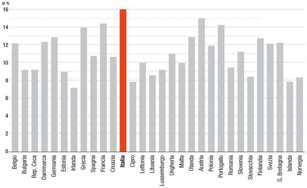 Spesa pensionistica: la classifica dell'Ocse