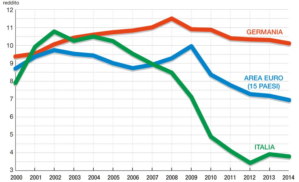 Risparmio delle famiglie: il lungo crollo