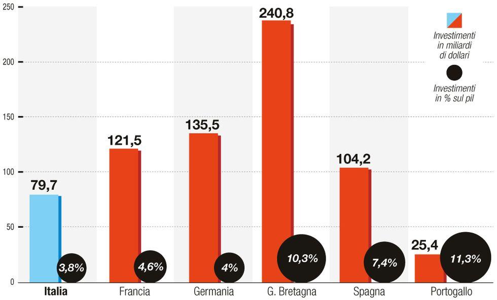 Investimenti esteri: la classifica dei Paesi europei