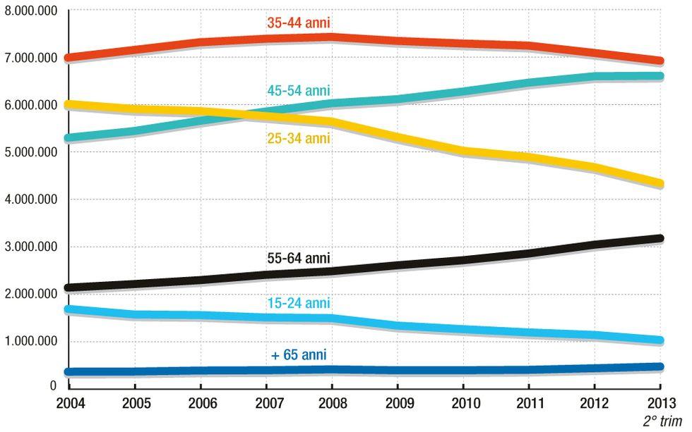 Disoccupazione giovanile: la crescita