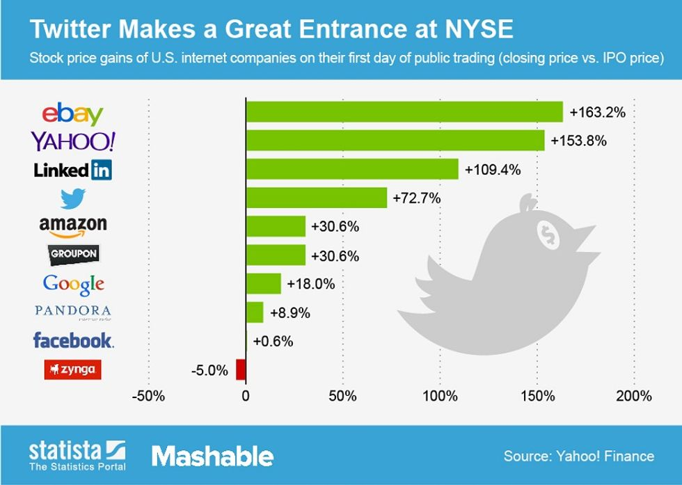 Twitter in borsa, meglio di Amazon, Google e Facebook