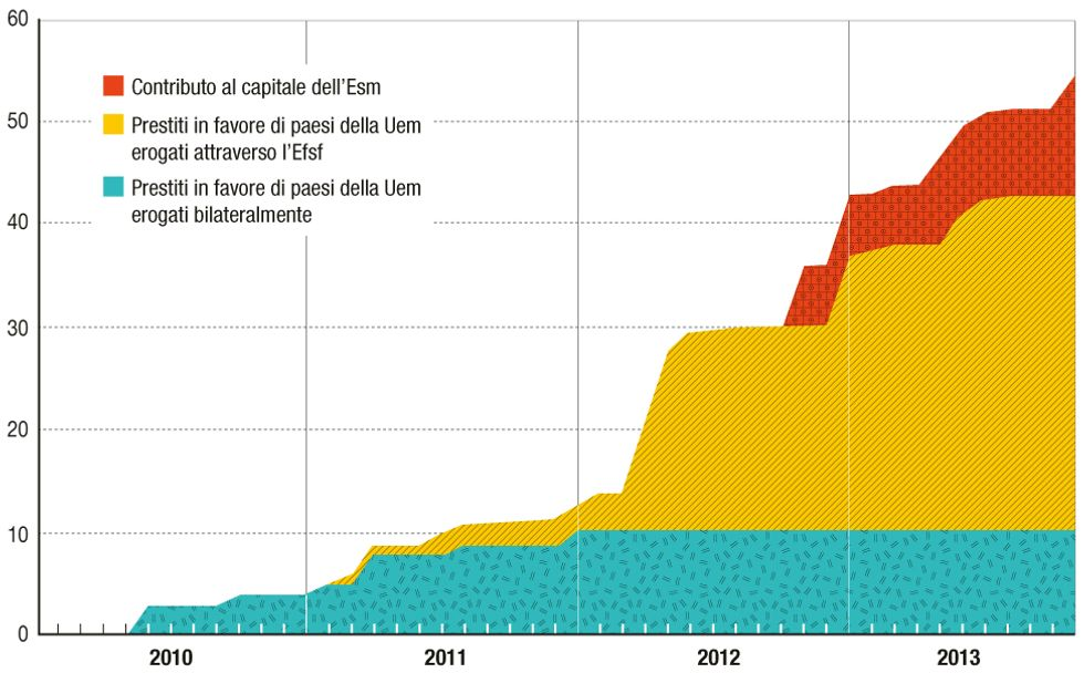 I soldi che l'Italia ha versato ai Paesi in crisi? 50 miliardi