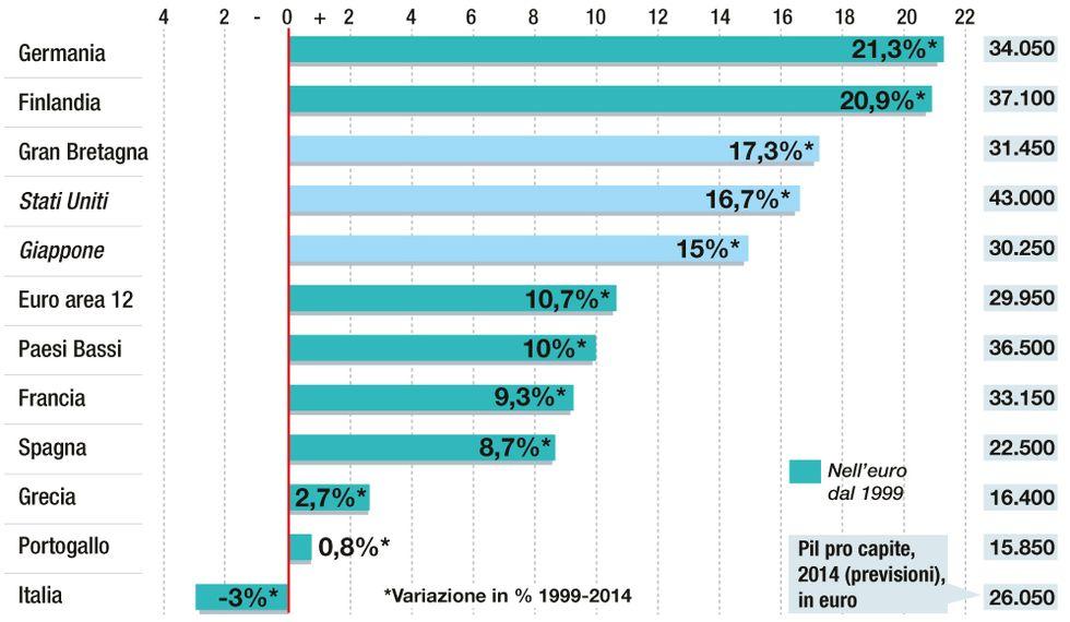 Pil procapite, la classifica: in 15 anni l'Italia ha perso il 3%