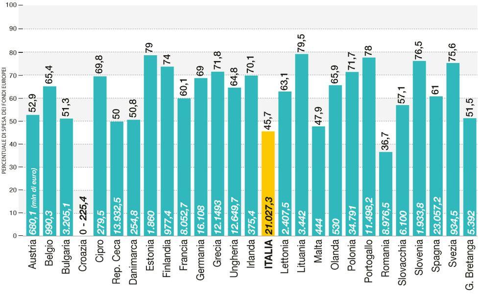 I dati (veri) sullo spreco dei fondi Ue