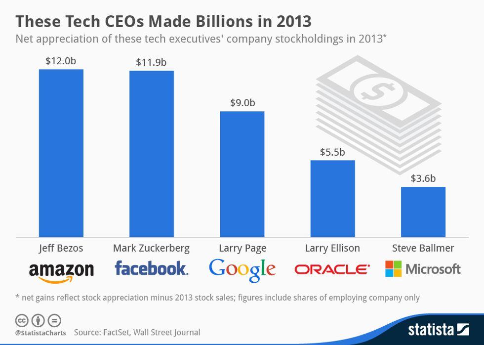 Amazon, Facebook e Google, ecco le azioni che rendono di più