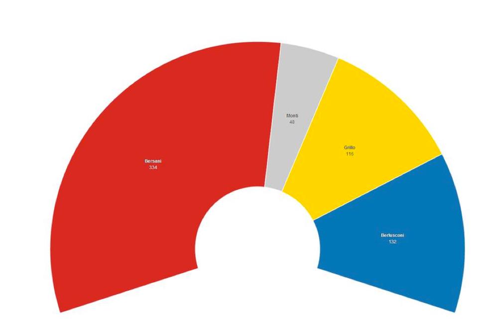Che cosa accadrebbe se gli italiani votassero oggi con l'Italicum
