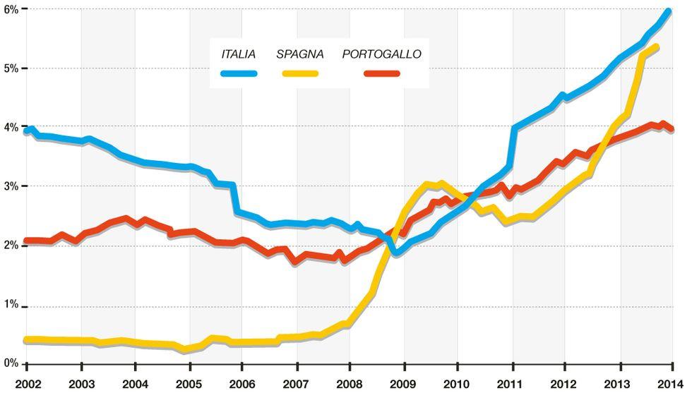 Perché sempre più italiani non pagano il mutuo