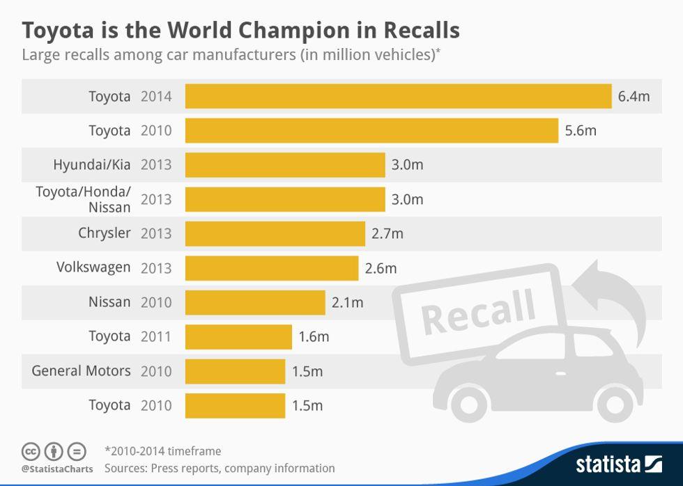 Le 10 aziende automobilistiche che hanno ritirato più auto dal mercato