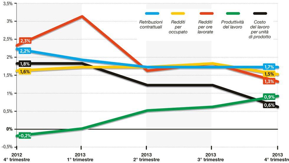 Cresce la produttività europea, non i salari