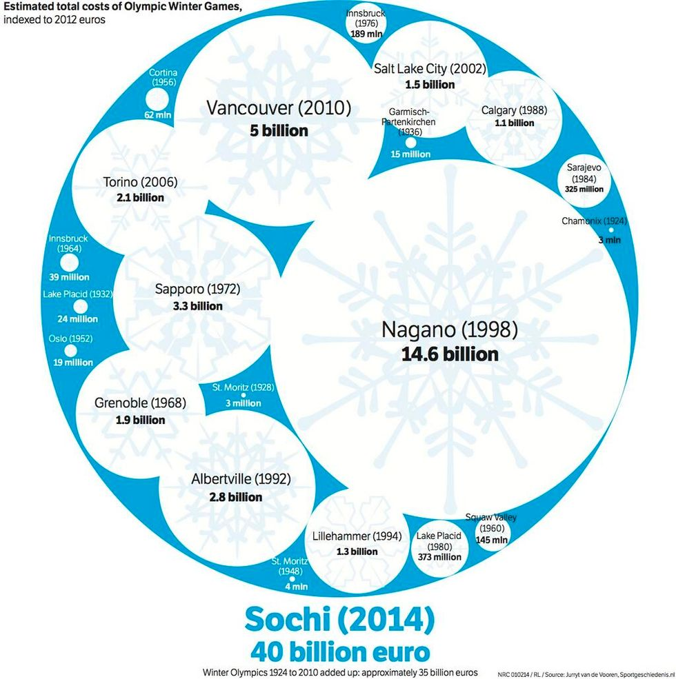 Sochi 2014, l'Olimpiade di Putin costa più di tutte le precedenti edizioni