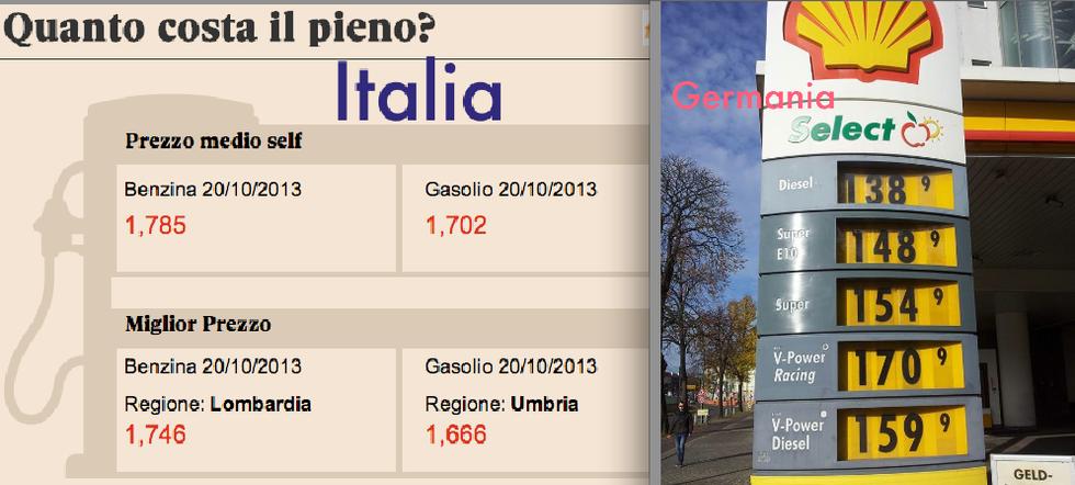 Italia vs Germania: il costo del carburante