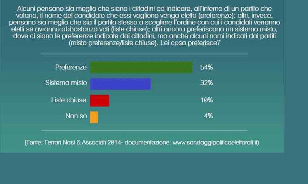 Sorpresa, le preferenze per gli italiani non sono più un dogma
