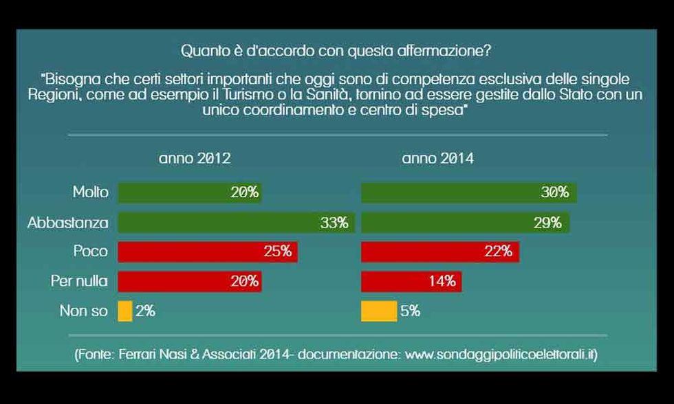 Il federalismo non convince più gli italiani