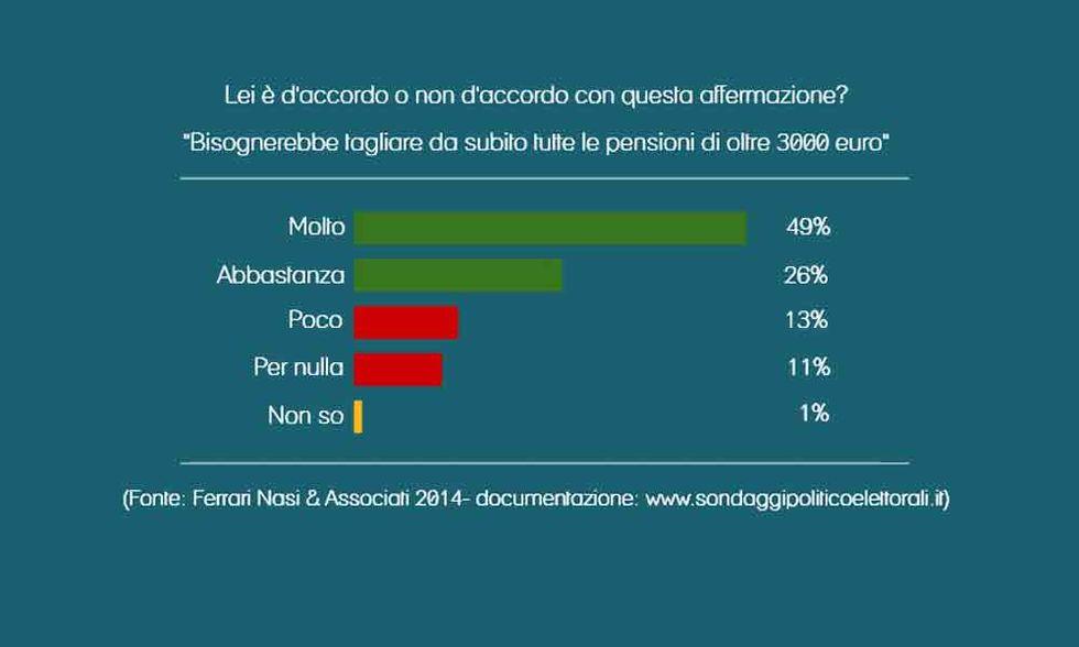 Gli italiani vogliono il taglio delle superpensioni