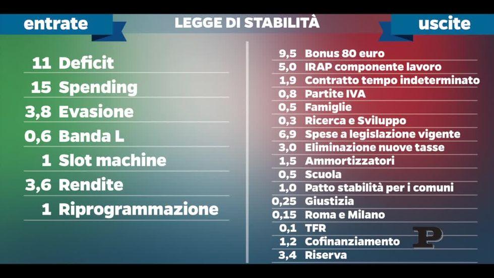Legge di stabilità: le slide