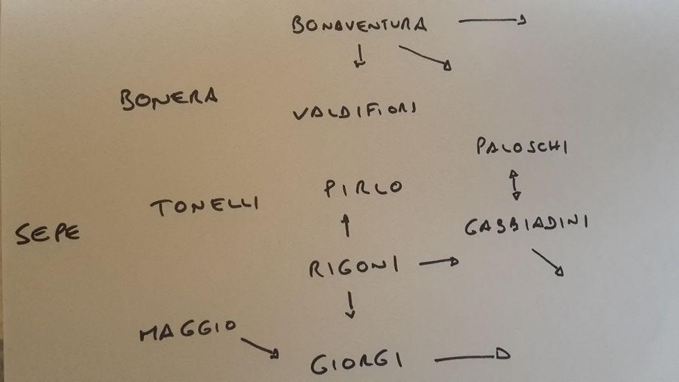 Conteleaks: i migliori 11 italiani della 16a giornata