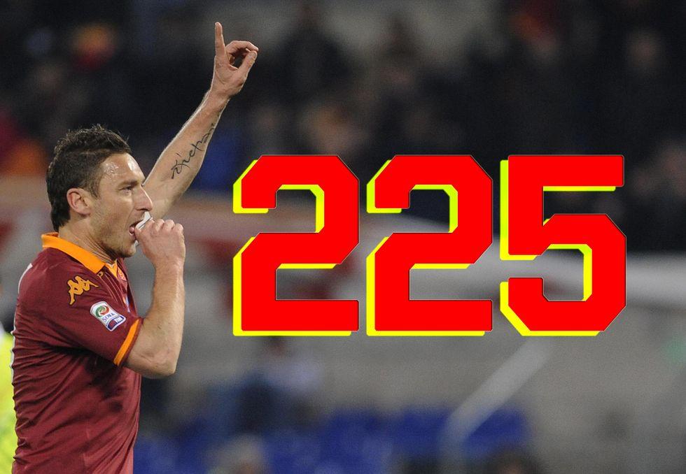 Totti, 225° gol in serie A come Nordhal