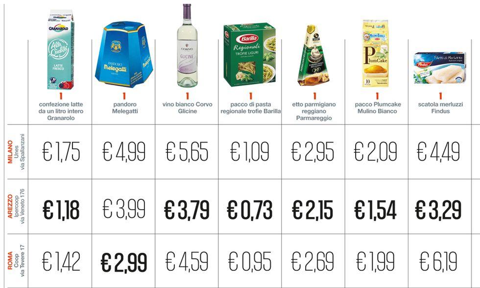 Lo spread nel carrello: prezzi diversi tra supermercati