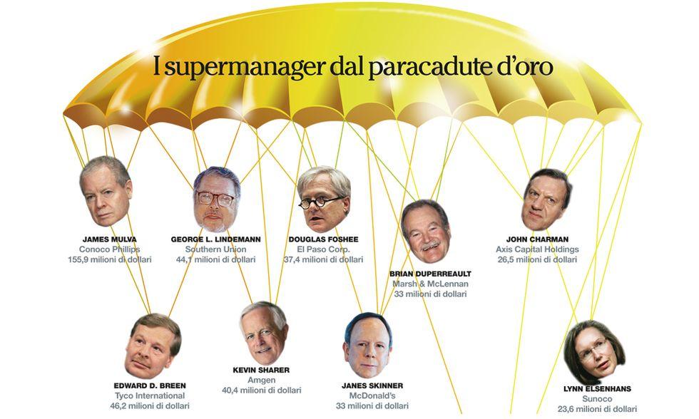 I dieci manager americani dalla liquidazione d'oro
