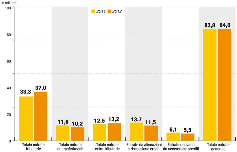 Ecco come i Comuni hanno aumentato le tasse