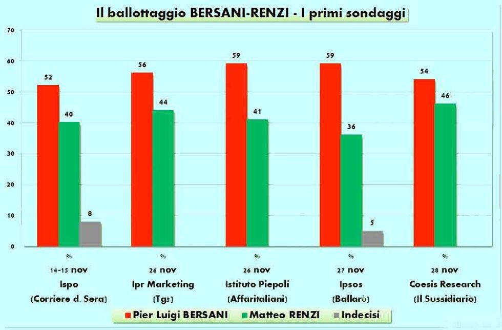 Bersani vs Renzi: ecco i primi sondaggi
