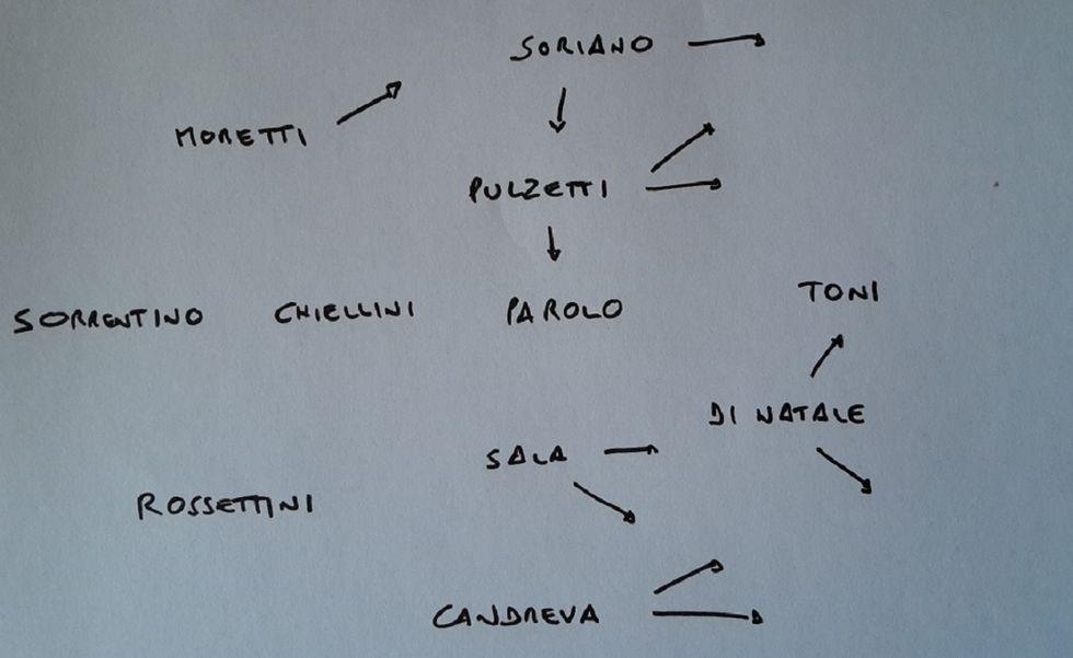Conteleaks: i migliori 11 italiani della 20a giornata