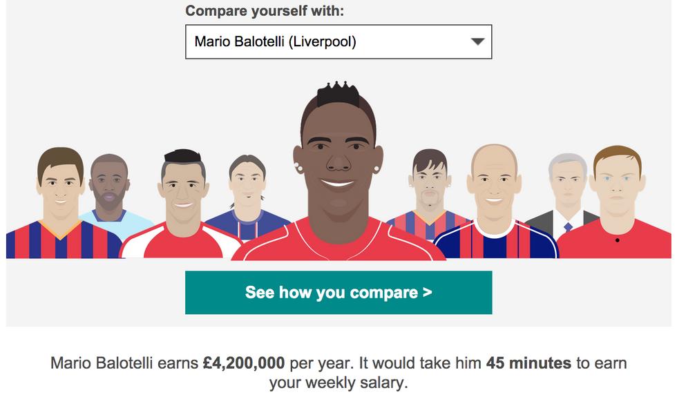 Quanto dovreste lavorare per guadagnare come i calciatori?