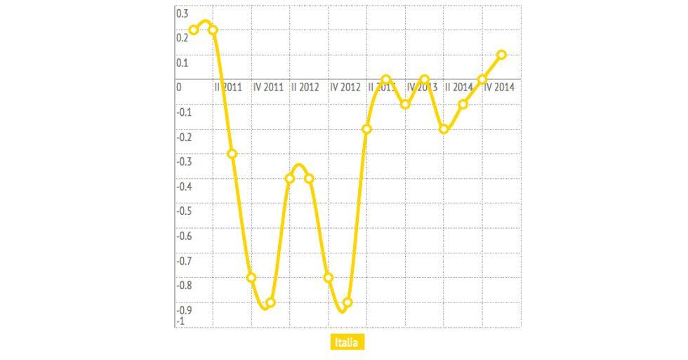 Italia fuori dalla recessione - Il grafico