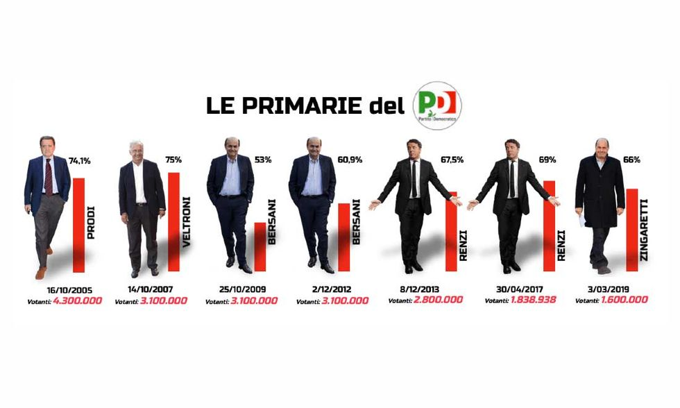 Dati-Primarie-Pd-foto-votanti