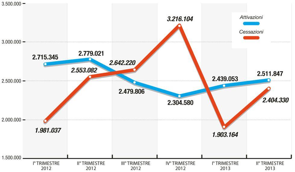 Come sono esplosi i licenziamenti in Italia