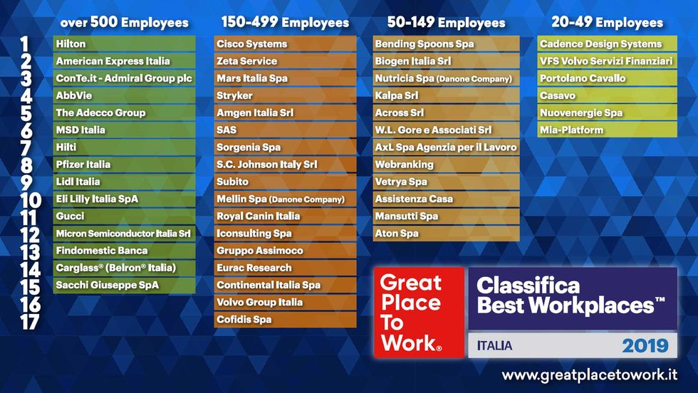 Classifica-Best-Workplaces-Italia-2019
