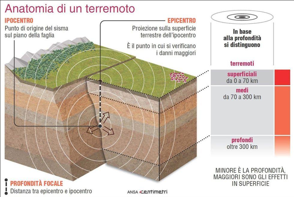 Ma è proprio vero che i terremoti non si possono prevedere?