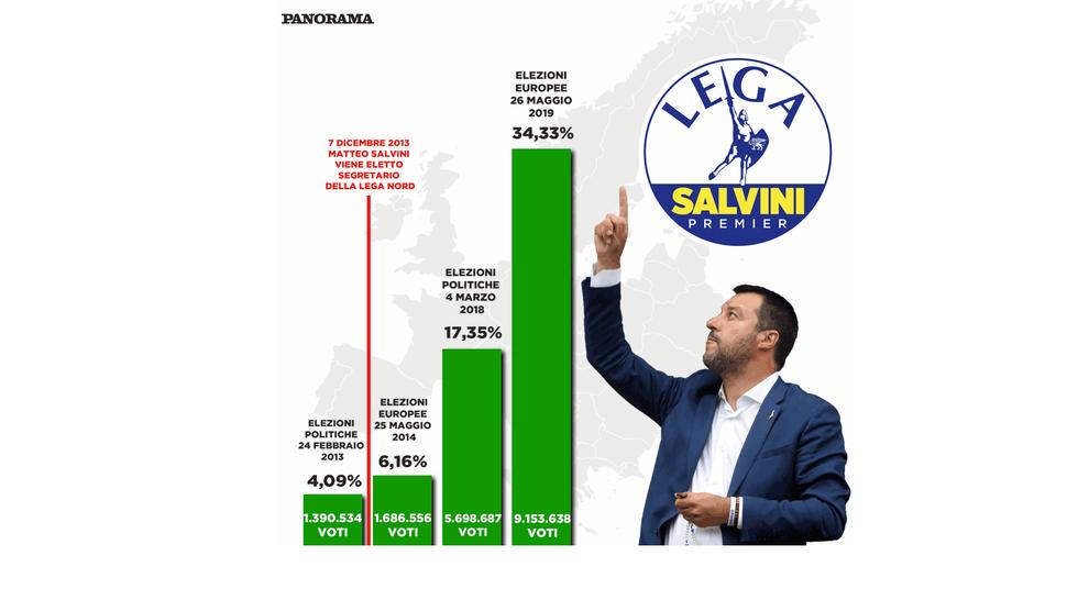 Lega crescita MAtteo Salvini