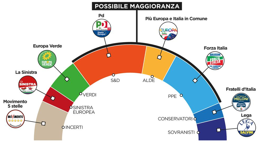 grafico parlamento europeo