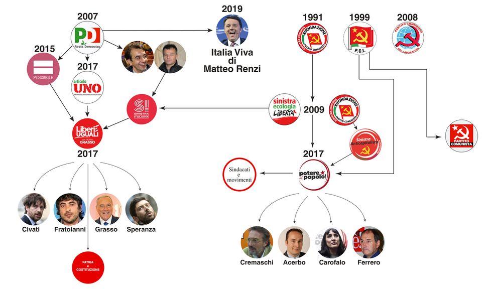 Sinistra comunisti scissioni partiti storia