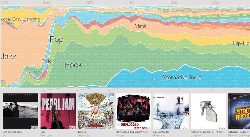 Google Music Timeline, la storia della musica moderna secondo Big G