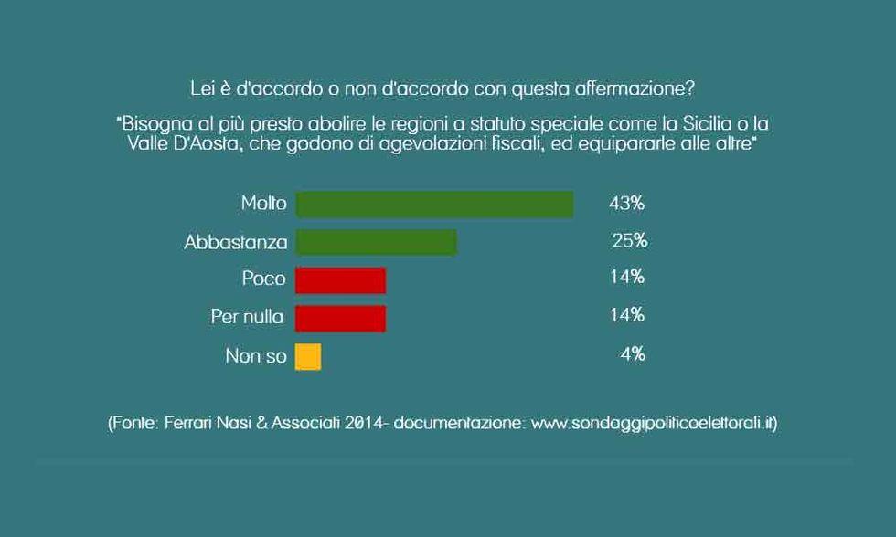Gli italiani vogliono l'abolizione delle regioni a statuto speciale