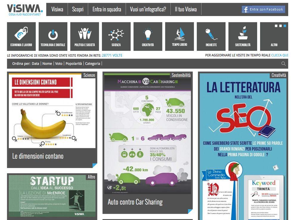 Idee di impresa: Visiwa e le infografiche