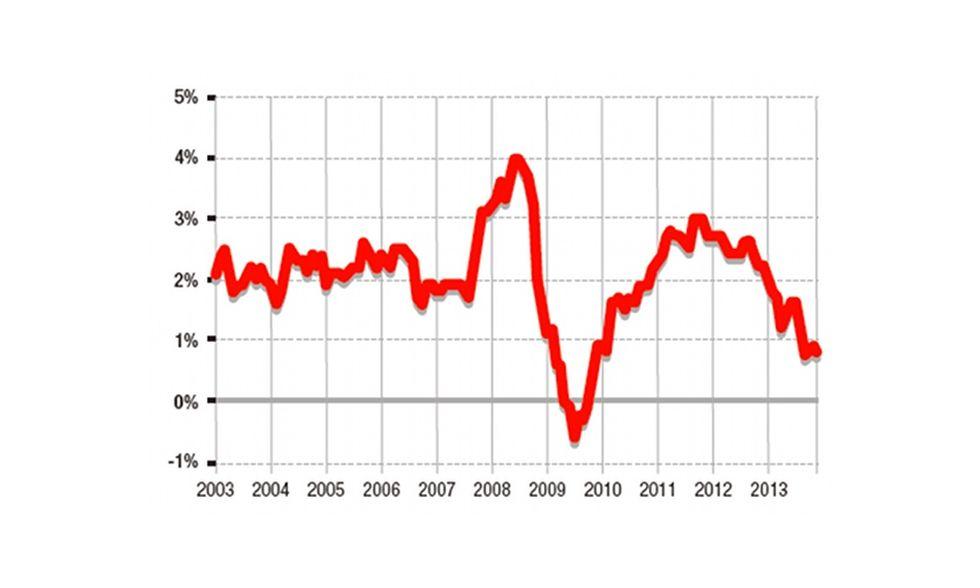 Finiremo davvero nella spirale della deflazione?